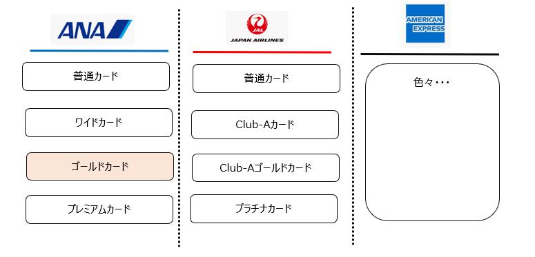 航空系カードの概念図