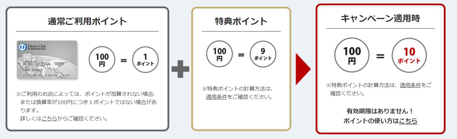 ダイナースカード_ポイント10倍キャンぺーン