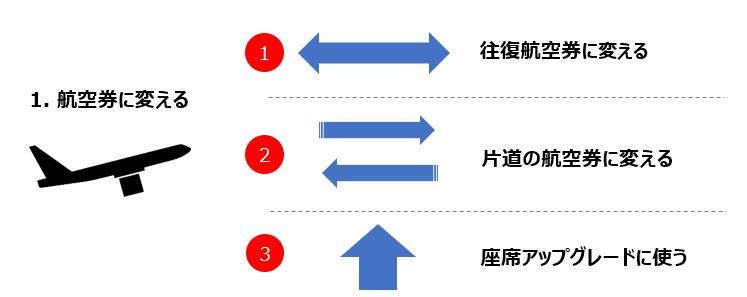 マイルを航空券に変える3つの方法