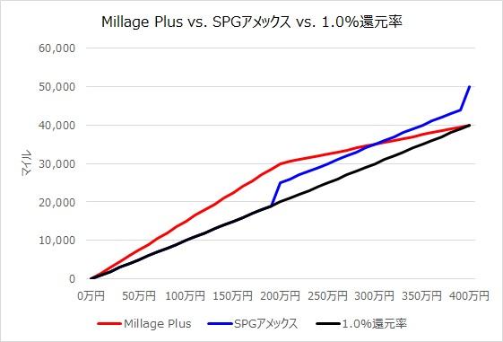 貯まるマイルの比較グラフ